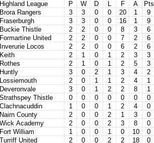 Highland League table when play was suspended in January.